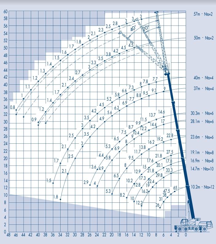 таблица грузоподъемности RIGO RTT 654