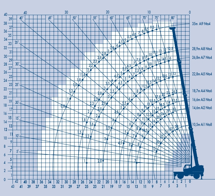 таблица грузоподъемности