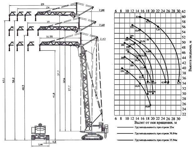 технические параметры 63 скг